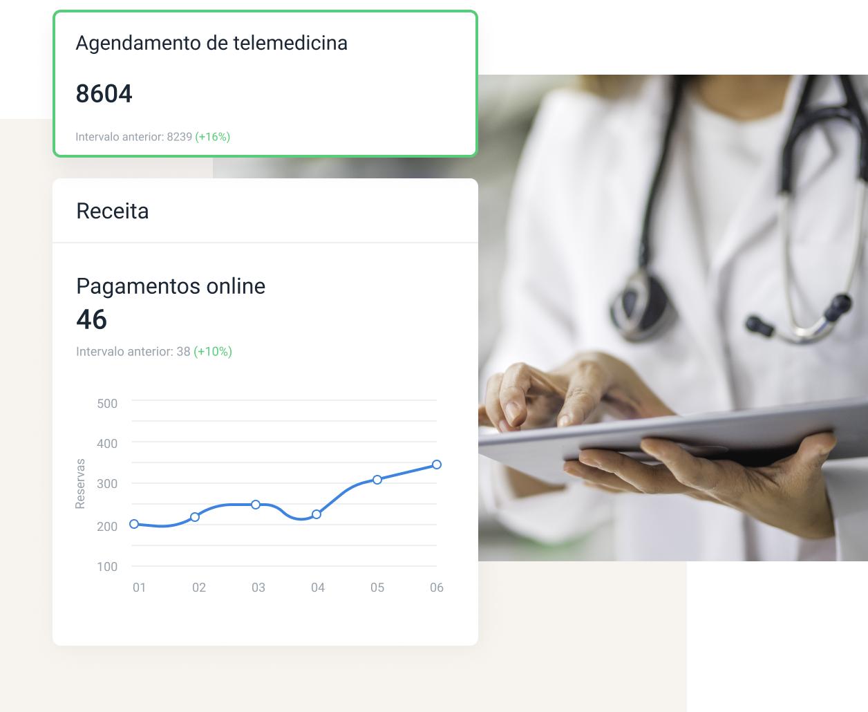 Telemedicina de TuoTempo: analise dados para melhor performance